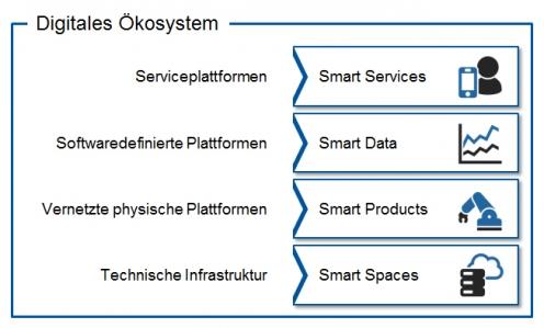 Schichtenmodell der Smart-Service-Welt