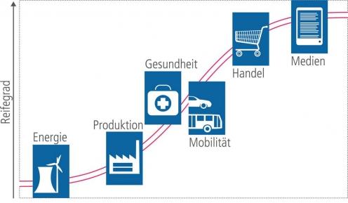 Aktueller Reifegrad digitaler Geschäftsmodelle (Quelle: accenture)